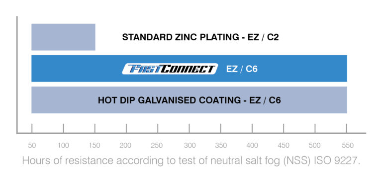 FastConnect High Corrosion Resistance